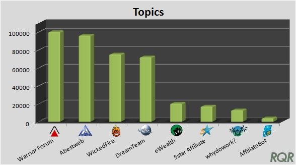 Affiliate Forums - Topics
