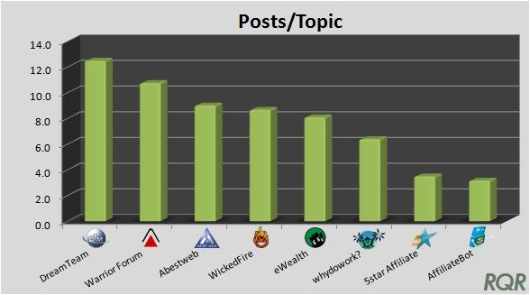 Affiliate Forums - Posts per Topic