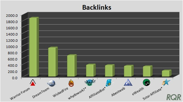 Affiliate Forums - Backlinks