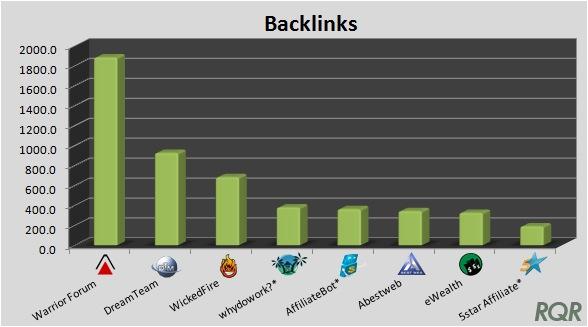 Affiliate Forums - Backlinks