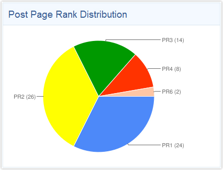 BuildMyRank PageRank Distribution
