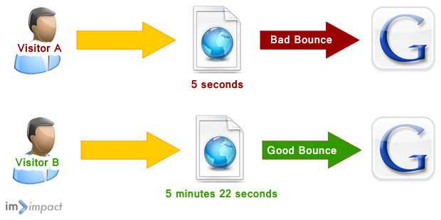 Good and bad bouncerate