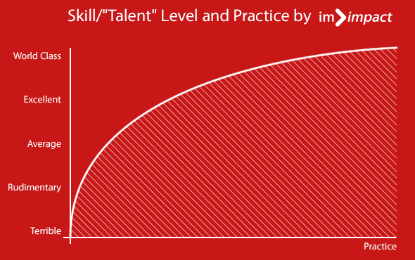 "Skill or ""Talent"" level and Practice"