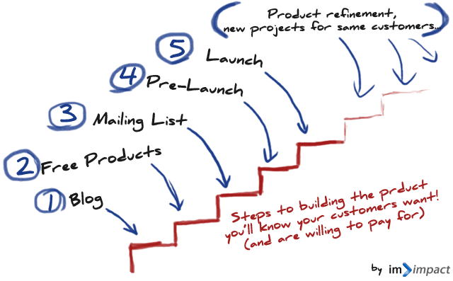 MVP Steps to a Launch