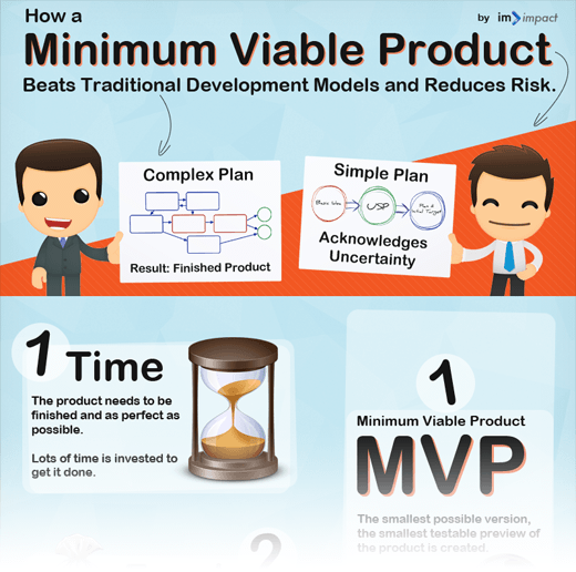 Minimum viable product examples get your product to for Minimum viable product template