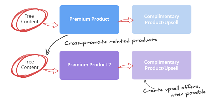 multi-product-business
