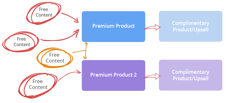 multi-product-entry-points