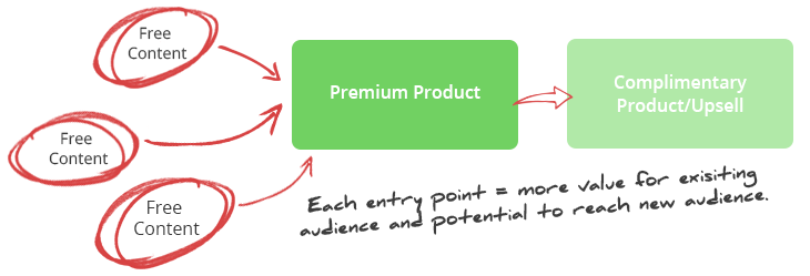 single-product-entry-points