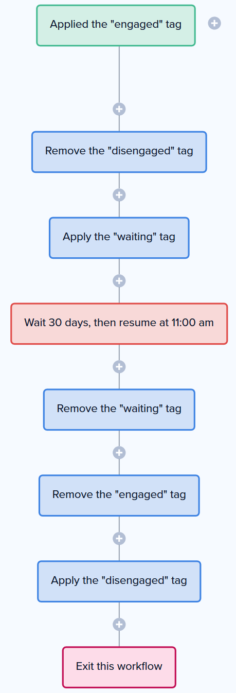 Email Marketing: ActiveCampaign vs  Drip vs  ConvertKit vs