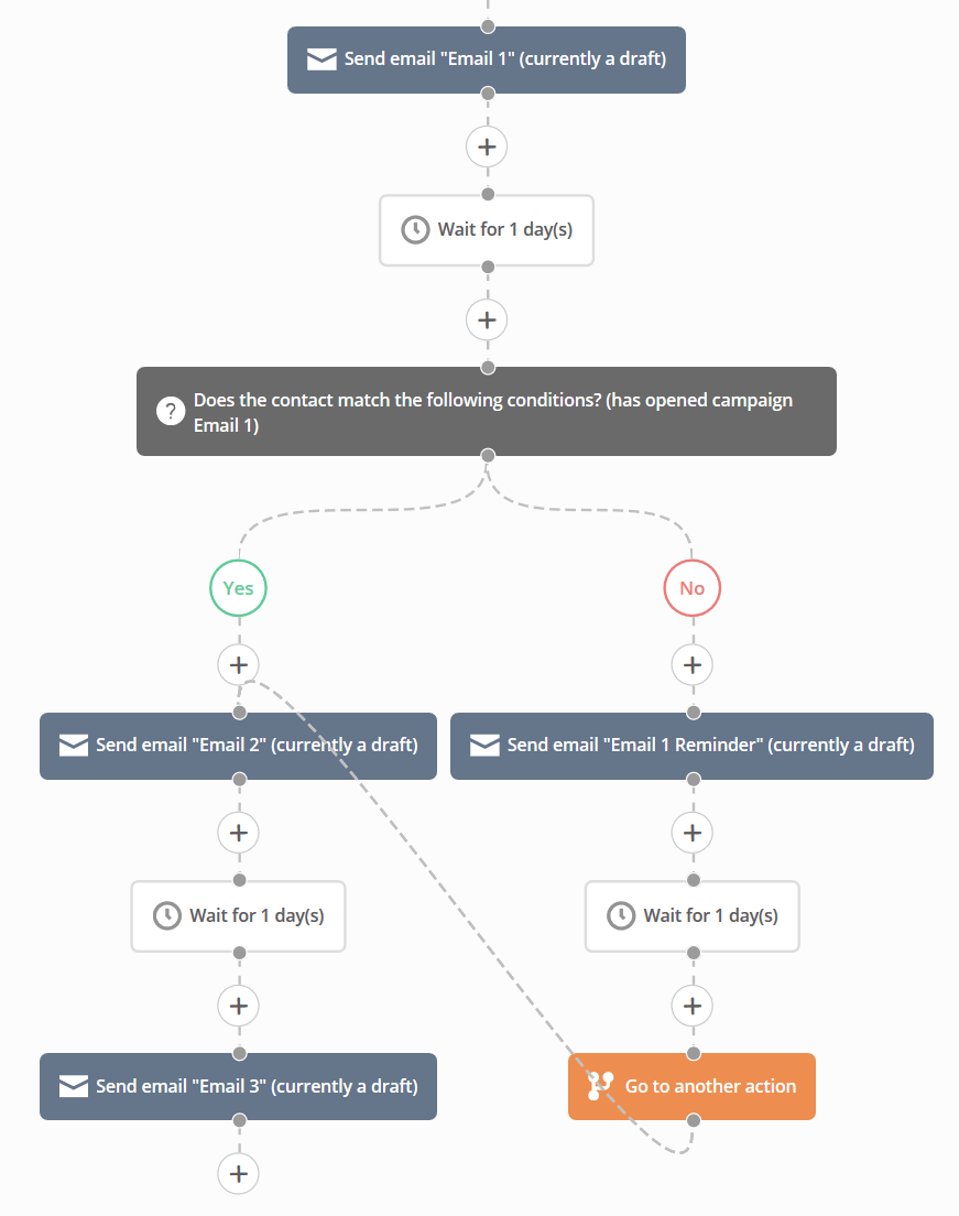 Some Ideas on Activecampaign Vs Drip You Need To Know