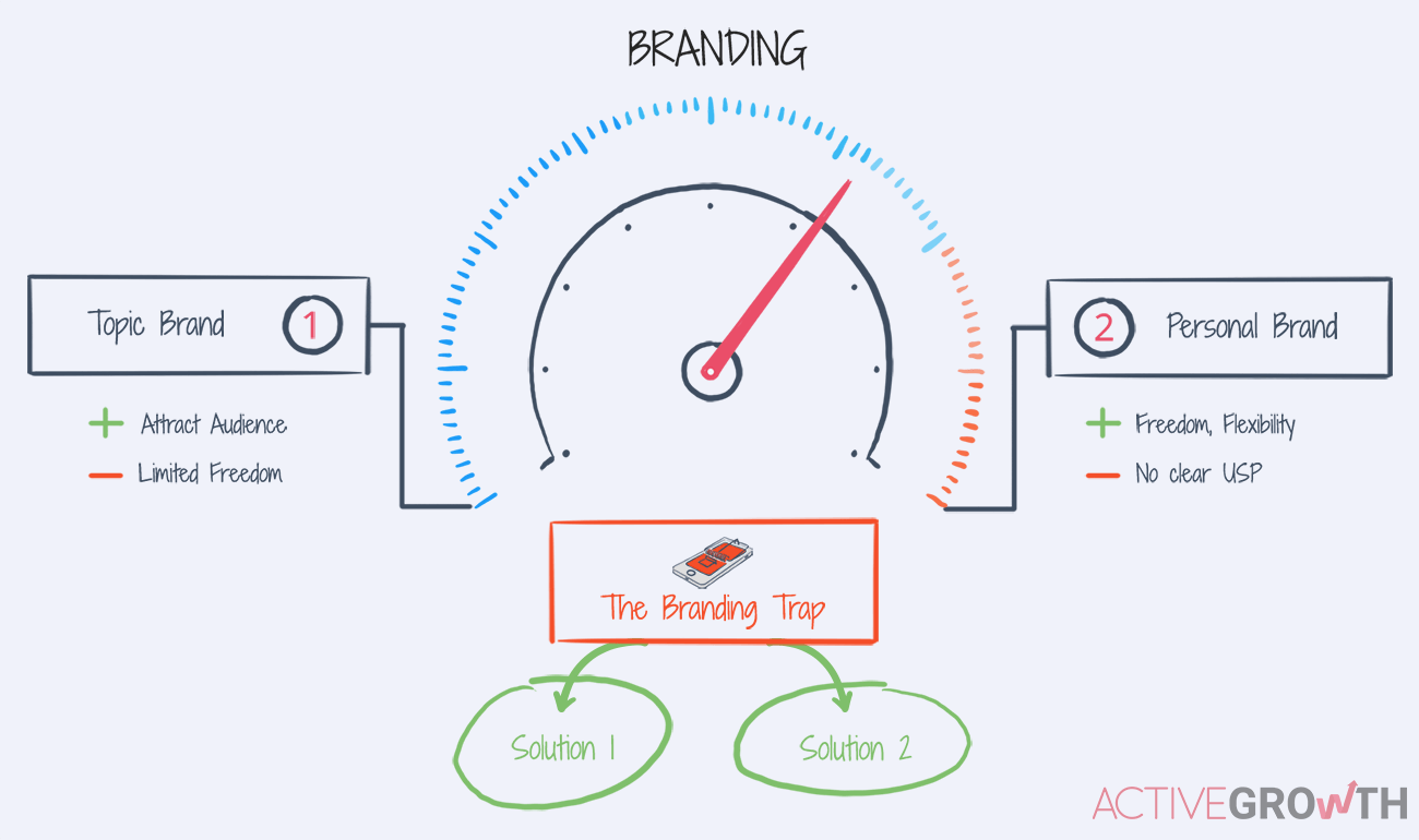 personal branding vs. topic brand diagram