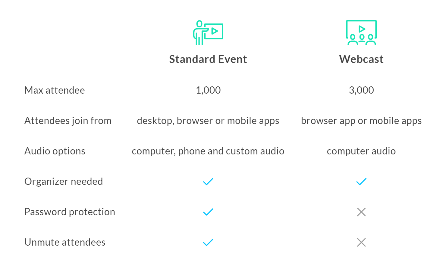 comparison table of the 2 webinar options in GTW