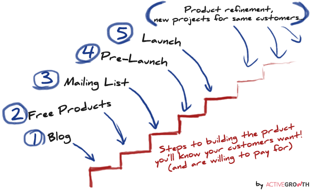 Steps to launching a product